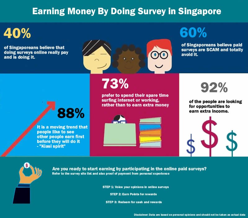 Earn Money Doing Survey Online
